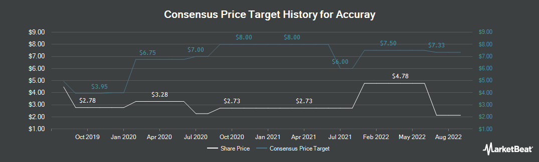 Price Target History for Accuray (NASDAQ:ARAY)