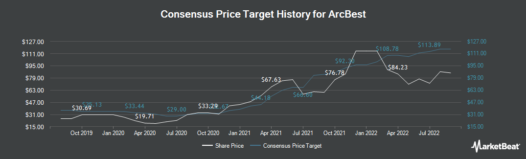 Price Target History for ArcBest Corporation (NASDAQ:ARCB)