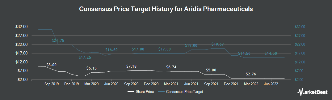 Price Target History for Aridis Pharmaceuticals (NASDAQ:ARDS)