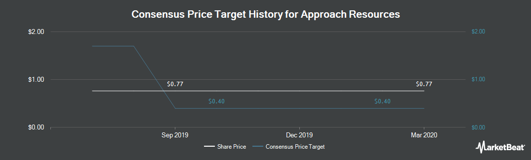 Price Target History for Approach Resources (NASDAQ:AREX)