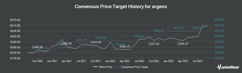 Price Target History for arGEN-X BV (NASDAQ:ARGX)