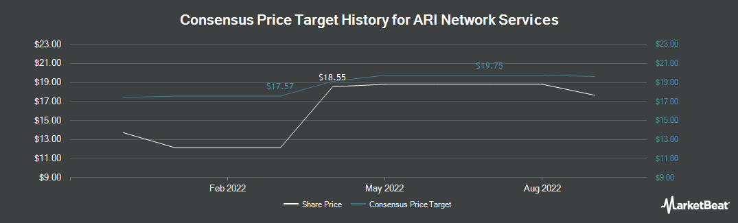 Price Target History for ARI Network Services (NASDAQ:ARIS)