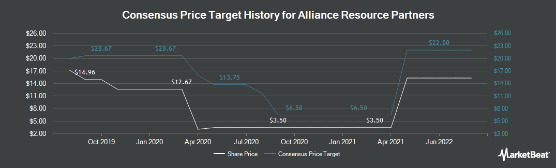 Price Target History for Alliance Resource Partners (NASDAQ:ARLP)