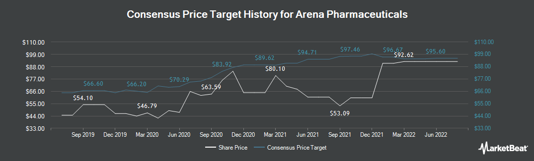 Price Target History for Arena Pharmaceuticals (NASDAQ:ARNA)