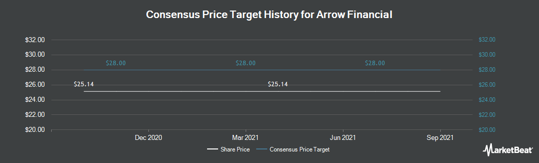 Price Target History for Arrow Financial Corporation (NASDAQ:AROW)