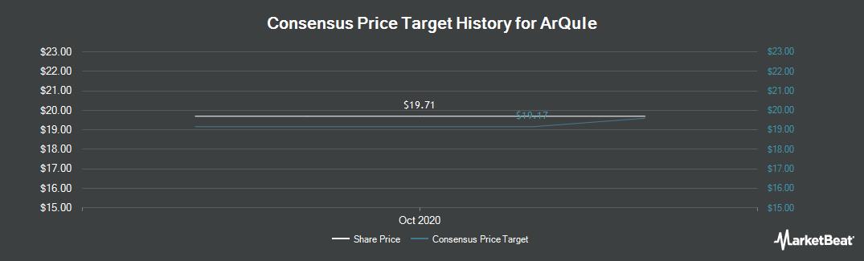 Price Target History for ArQule (NASDAQ:ARQL)