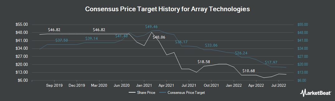 Price Target History for Array BioPharma (NASDAQ:ARRY)