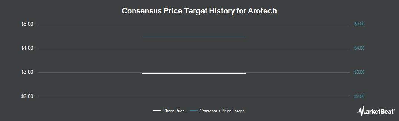 Price Target History for Arotech (NASDAQ:ARTX)