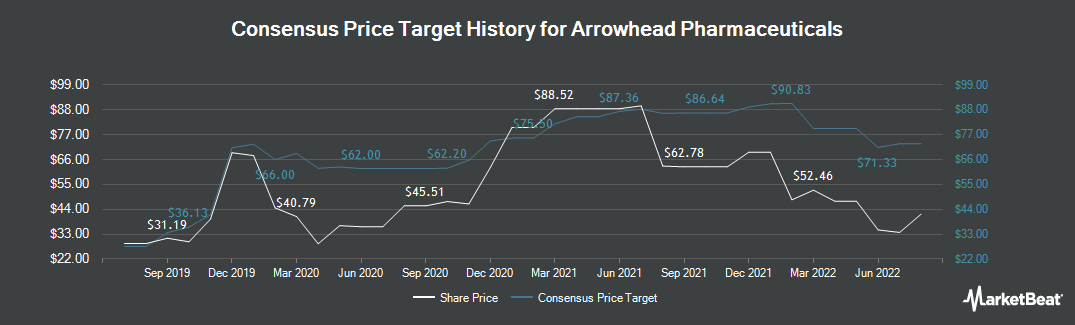 Price Target History for Arrowhead Pharmaceuticals (NASDAQ:ARWR)