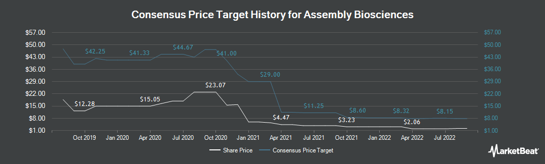 Price Target History for Assembly Biosciences (NASDAQ:ASMB)