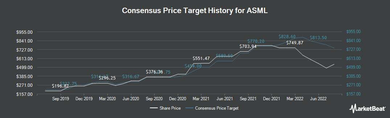 Price Target History for ASML (NASDAQ:ASML)