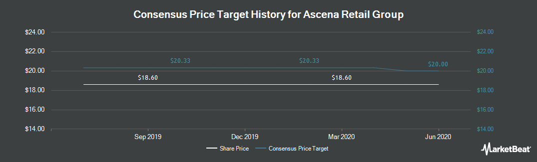 Price Target History for Ascena Retail Group (NASDAQ:ASNA)