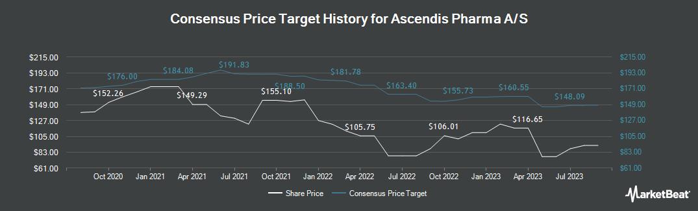 Price Target History for Ascendis Pharma (NASDAQ:ASND)