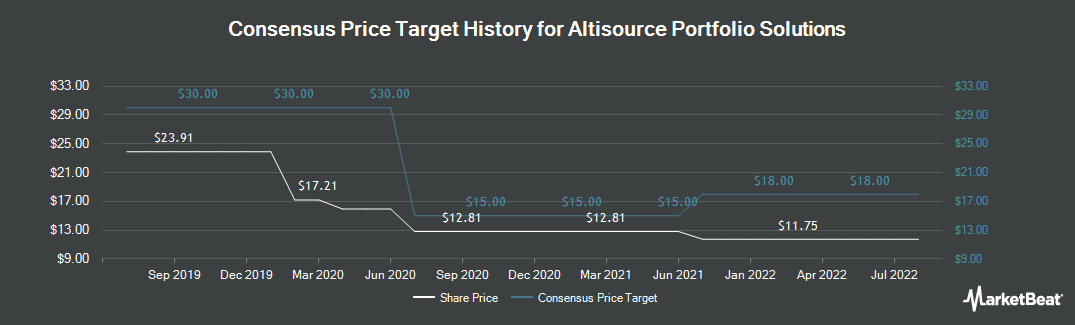Price Target History for Altisource Portfolio Solutions (NASDAQ:ASPS)