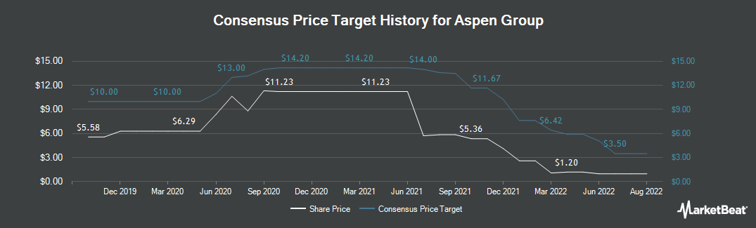 Price Target History for Aspen Group (NASDAQ:ASPU)