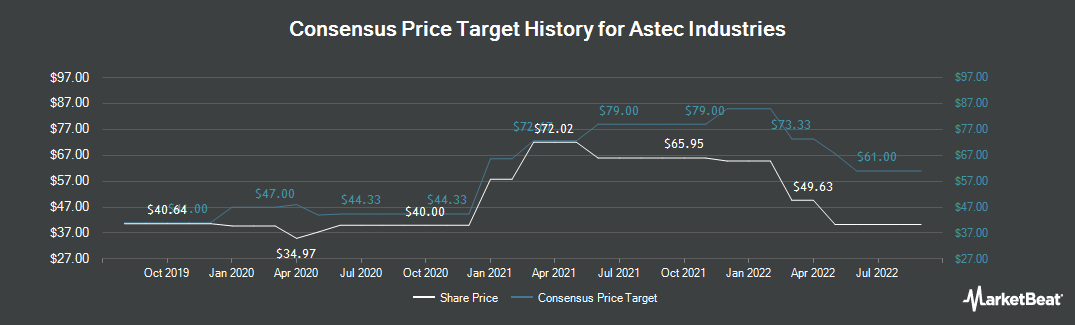 Price Target History for Astec Industries (NASDAQ:ASTE)