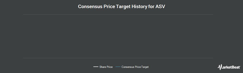 Price Target History for ASV Holdings (NASDAQ:ASV)