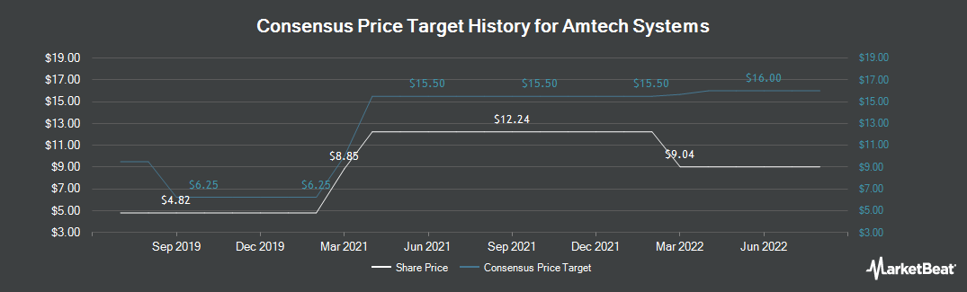 Price Target History for Amtech Systems (NASDAQ:ASYS)