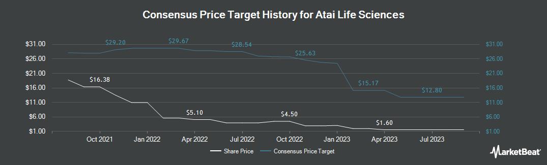 Price Target History for ATA (NASDAQ:ATAI)
