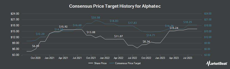 Price Target History for Alphatec (NASDAQ:ATEC)