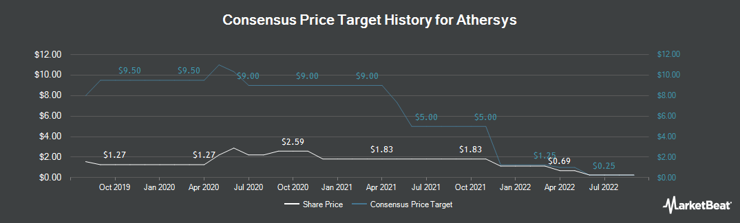 Price Target History for Athersys (NASDAQ:ATHX)