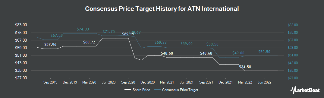 Price Target History for ATN International (NASDAQ:ATNI)