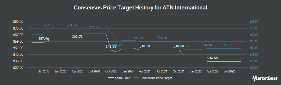 Price Target History for Atlantic Tele-Network (NASDAQ:ATNI)