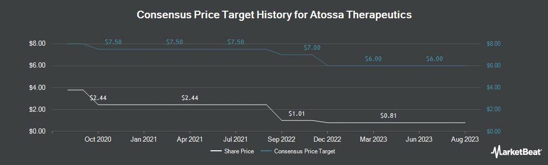 Price Target History for Atossa Genetics (NASDAQ:ATOS)