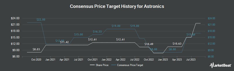 Price Target History for Astronics (NASDAQ:ATRO)