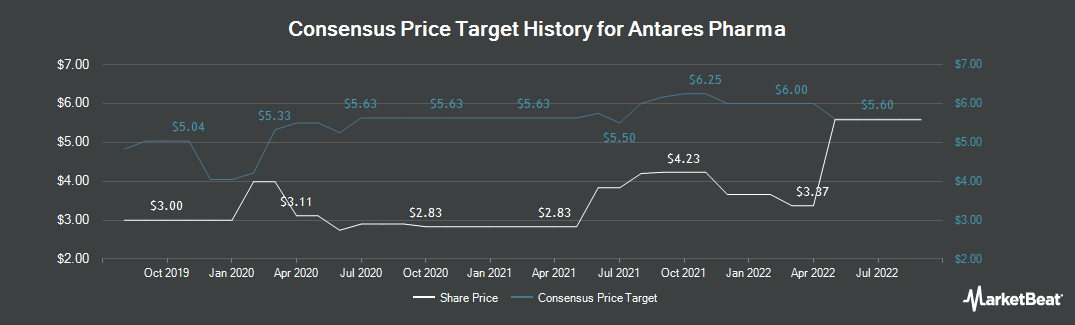 Price Target History for Antares Pharma (NASDAQ:ATRS)