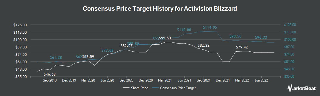 Price Target History for Activision Blizzard (NASDAQ:ATVI)
