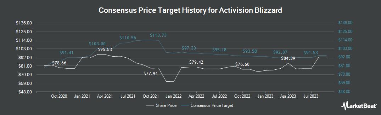 Price Target History for Activision (NASDAQ:ATVI)