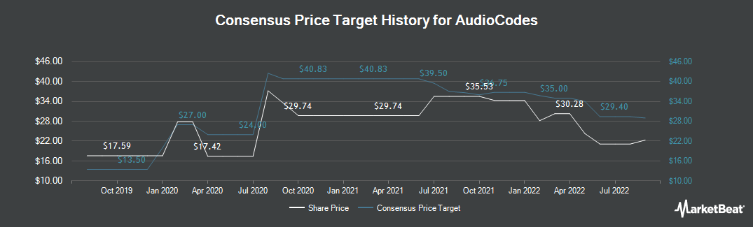 Price Target History for AudioCodes (NASDAQ:AUDC)