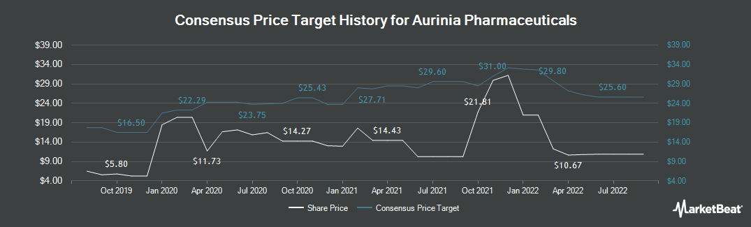 Price Target History for Aurinia Pharmaceuticals (NASDAQ:AUPH)