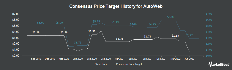 Price Target History for AutoWeb (NASDAQ:AUTO)
