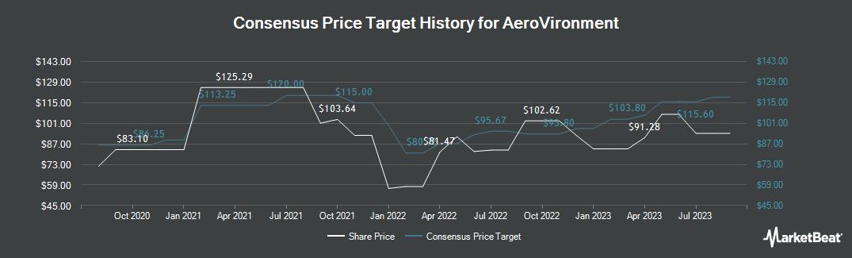 Price Target History for AeroVironment (NASDAQ:AVAV)
