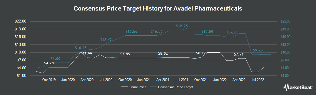 Price Target History for Avadel Pharmaceuticals plc - American Depositary Shares each representing one Ordinary Share (NASDAQ:AVDL)