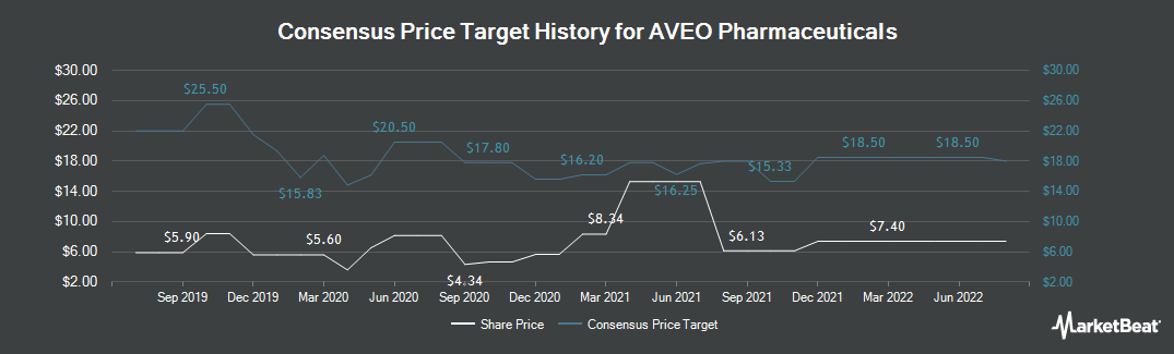 Price Target History for AVEO Pharmaceuticals (NASDAQ:AVEO)
