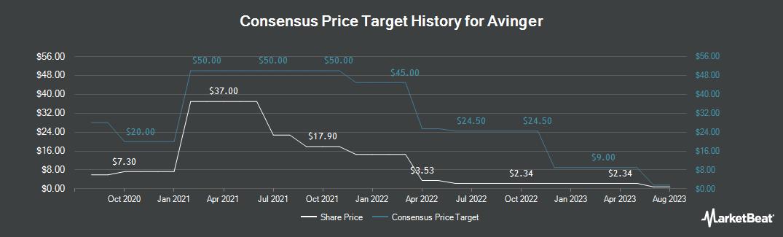 Price Target History for Avinger (NASDAQ:AVGR)