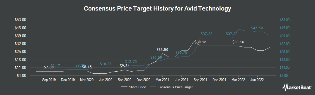 Price Target History for Avid Technology (NASDAQ:AVID)