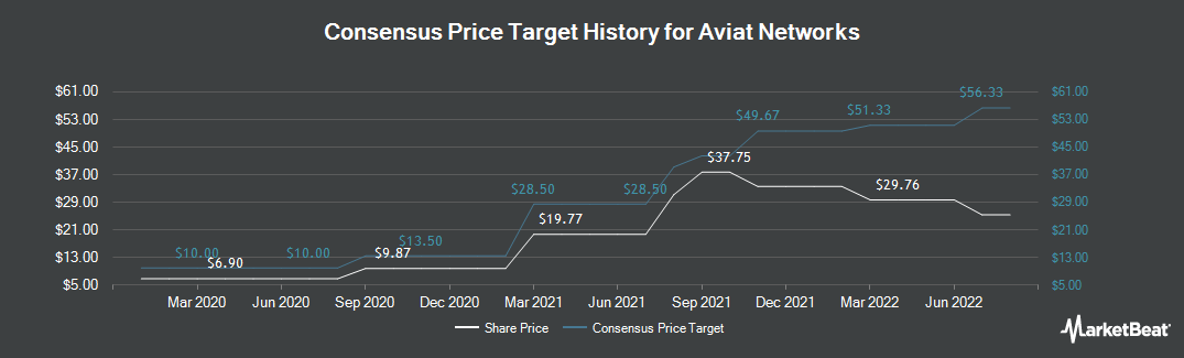 Price Target History for Aviat Networks (NASDAQ:AVNW)