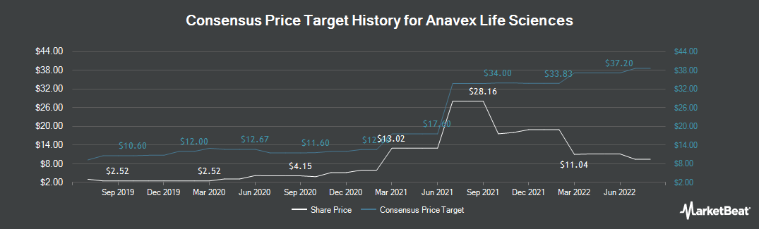 Price Target History for Anavex Life Sciences (NASDAQ:AVXL)