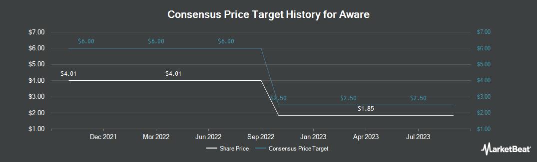 Price Target History for Aware (NASDAQ:AWRE)