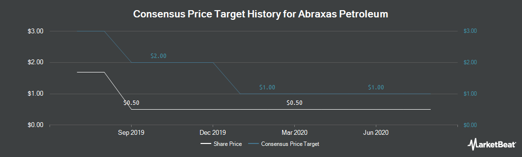 Price Target History for Abraxas Petroleum Corporation (NASDAQ:AXAS)
