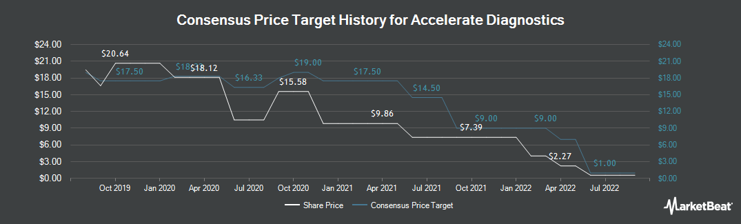 Price Target History for Accelerate Diagnostics (NASDAQ:AXDX)