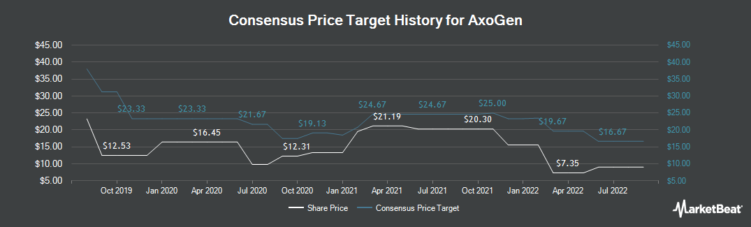 Price Target History for AxoGen (NASDAQ:AXGN)