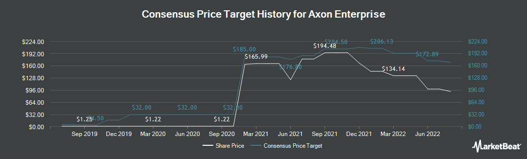 Price Target History for Axovant Sciences (NASDAQ:AXON)