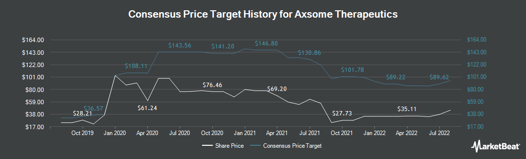 Price Target History for Axsome Therapeutics (NASDAQ:AXSM)