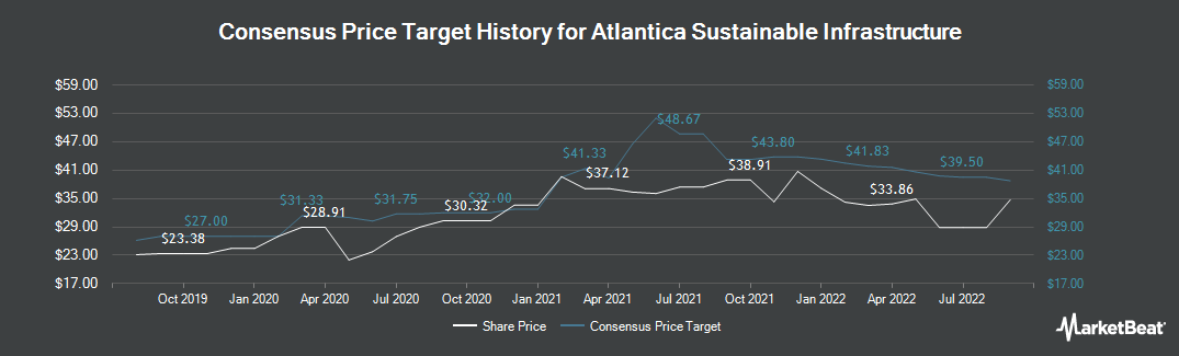 Price Target History for Atlantica Yield (NASDAQ:AY)