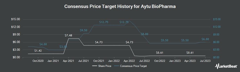 Price Target History for Aytu Bioscience (NASDAQ:AYTU)